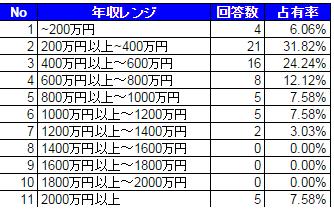 在宅翻訳者の年収レンジの表-画像