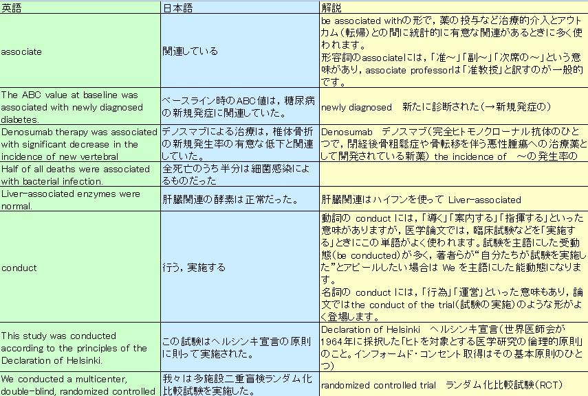 医療翻訳の独学勉強法- 医薬翻訳の頻出動詞-画像