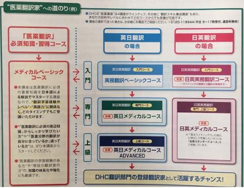 DHC医療翻訳通信講座の体系-画像
