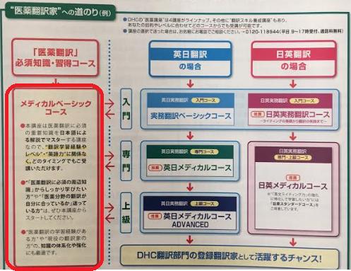 DHC医療翻訳通信講座-メディカルベーシックの位置付け-画像